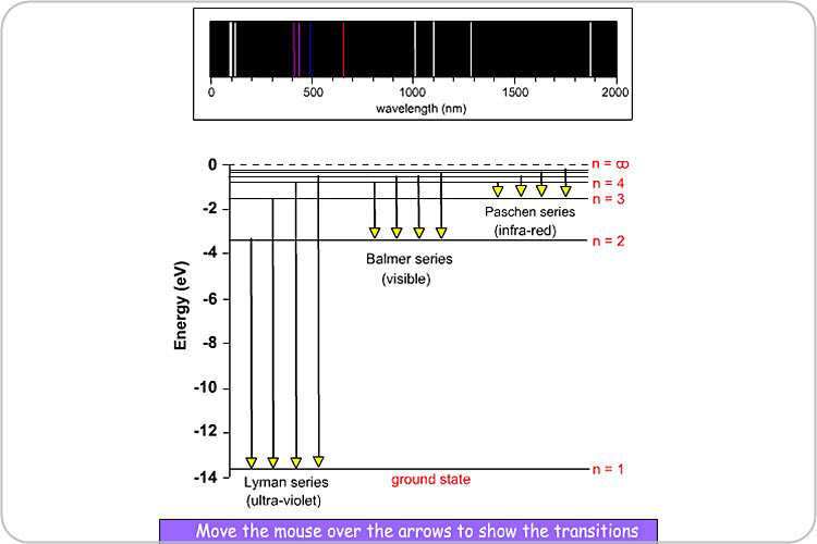 Hydrogen Emission Spectrum http://www.focuseducational.com/product/hydrogen-emission-spectra/191