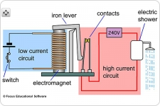 electromagnets experiment