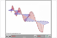 electromagnetic waves